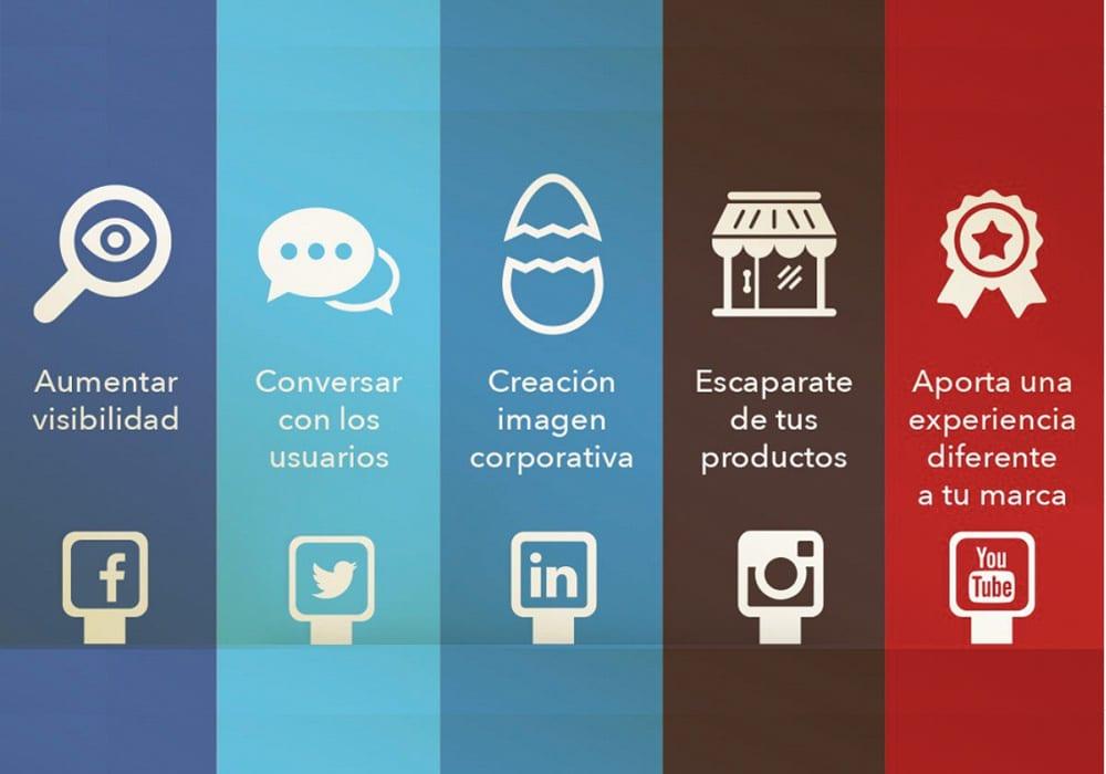 empresas y redes sociales