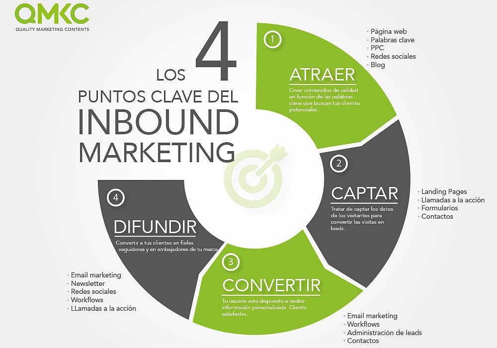 Inbound Marketing Valencia