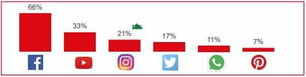 estudio-anual-redes-sociales-2018