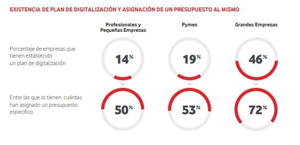 Fuente: Estudio Vodafone